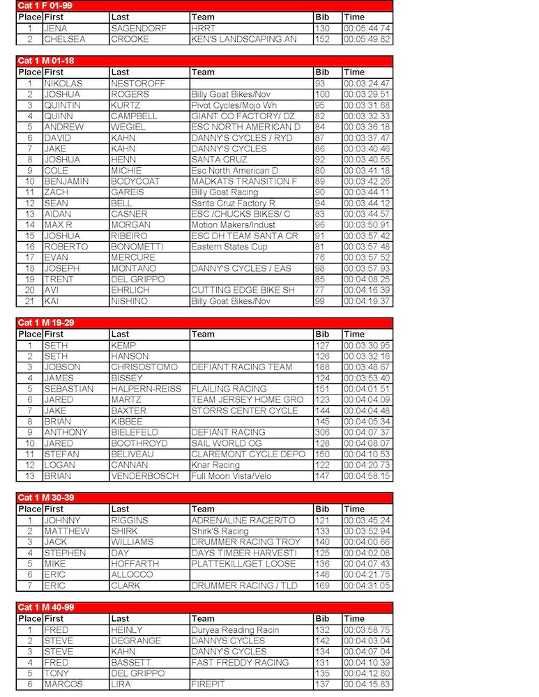 vittoria esc killington progrt results uci elite Page 1