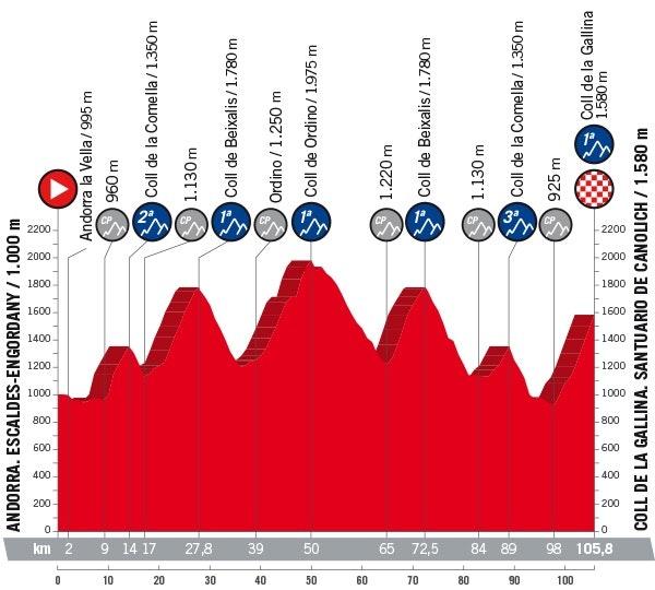 vuelta-2018-stage-20-profile-jpg