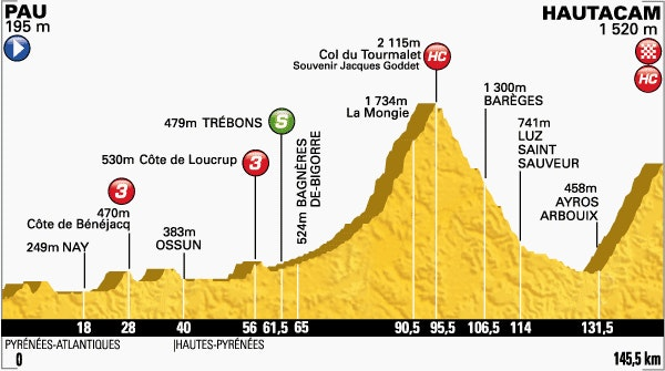 Stage 18 Profile