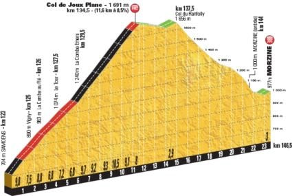 tour de france tage 2 profile hill