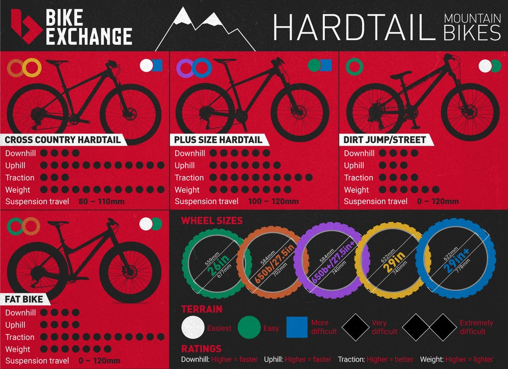 BE Infographics Hardtail mtb guide 2017